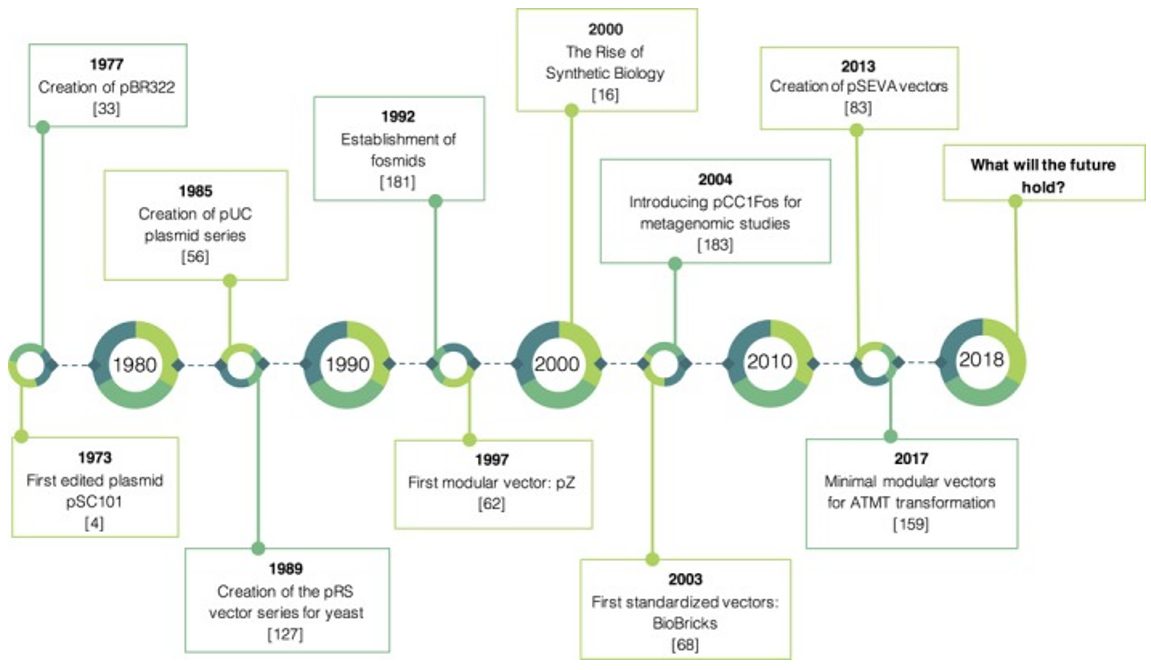 Timeline showing the most decisive breakthroughs regarding vector technology and design from 1970 until the present.